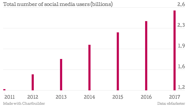 Total-number-of-social-media-users